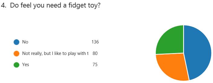 Fidget 4